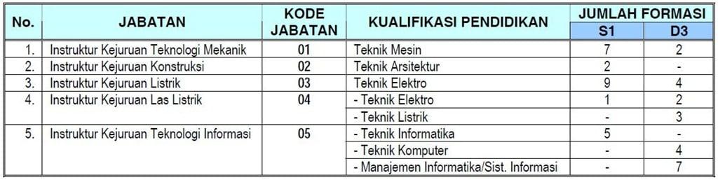 CPNS Kemnakertrans (Kementerian Tenaga Kerja dan Transmigrasi) 2012