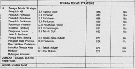 formasi-cpns-tenaga teknis-kab-bogor-2012