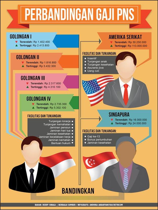 jpeg, Perbandingan Gaji PNS Indonesia dan Negara Maju | CPNS INDONESIA
