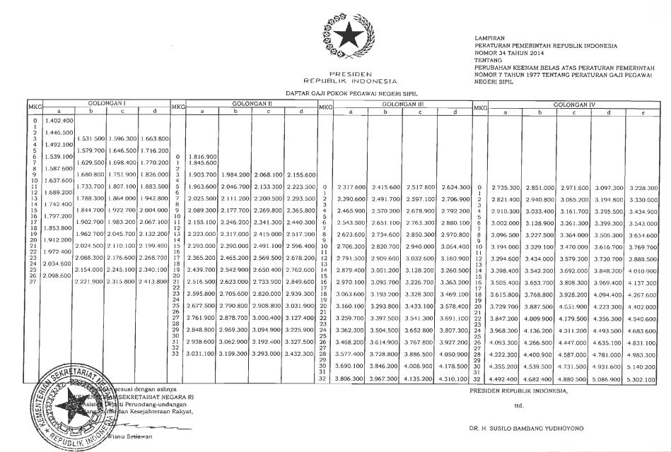 png, pp no 34 tahun 2014 berikut daftar gaji pns 2014 semua golongan