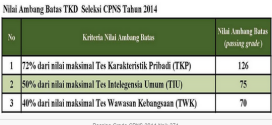 Passing Grade Kelulusan CPNS 2014 Naik